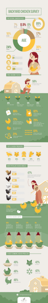 Backyard Chicken Survey: Interesting facts about backyard flocks and the people that keep them 30